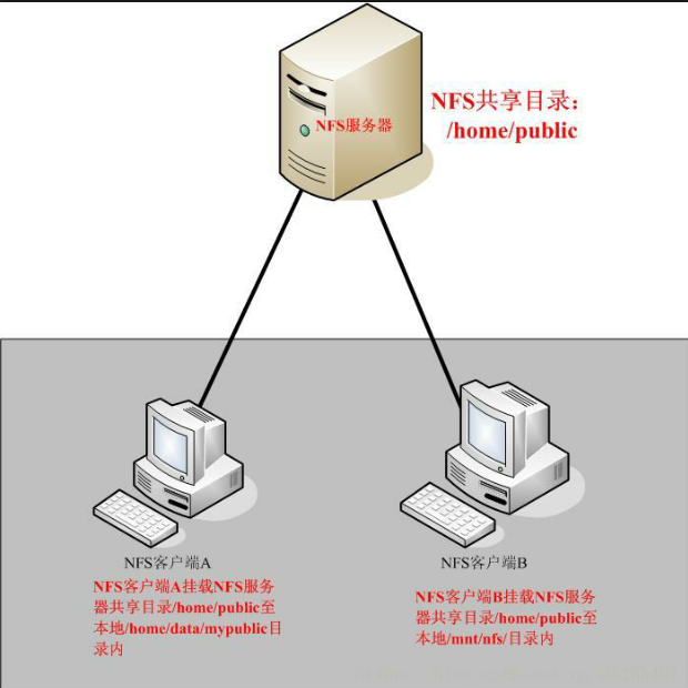 NFS服务器的搭建与配置