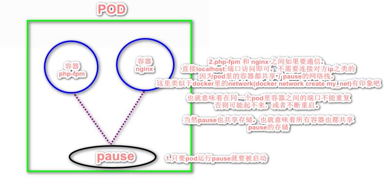 kubernetes|pod概念与网络通讯方式