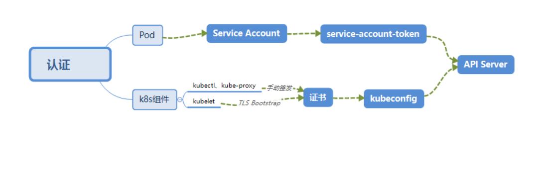 kubernetes – 用户认证和namespace授权