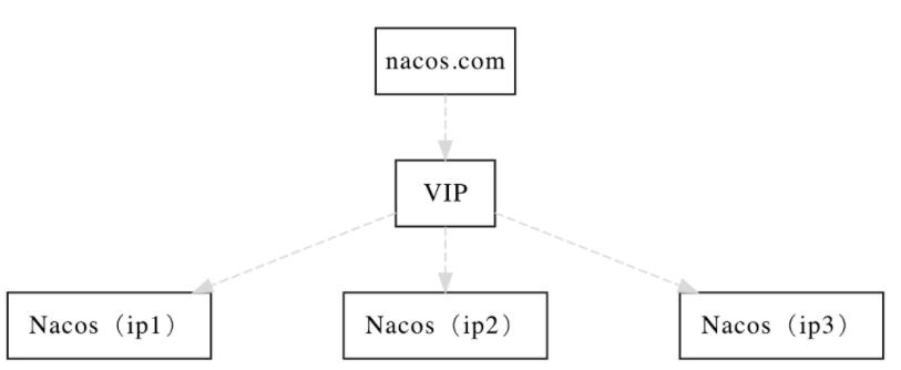 Nacos集群搭建